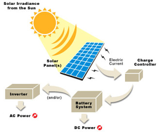 Sun, Solar Power, Moving Off the Grid